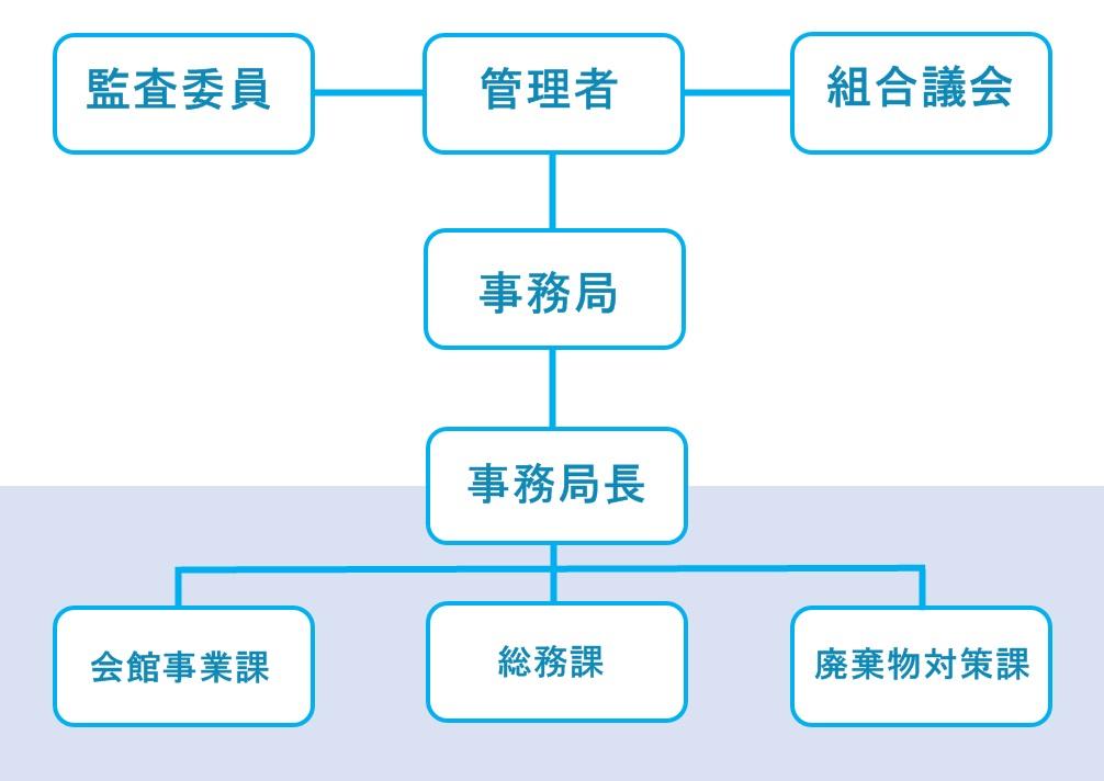 東京都島嶼町村一部事務組合 組織図